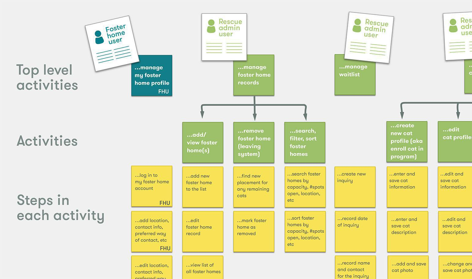 Example of a user story map created at Caktus for a client.