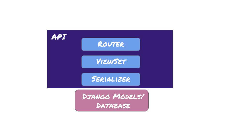A graphic depicting the layers of a Django Rest Framework API.