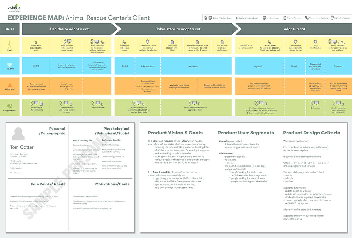 Customer journey mapping.