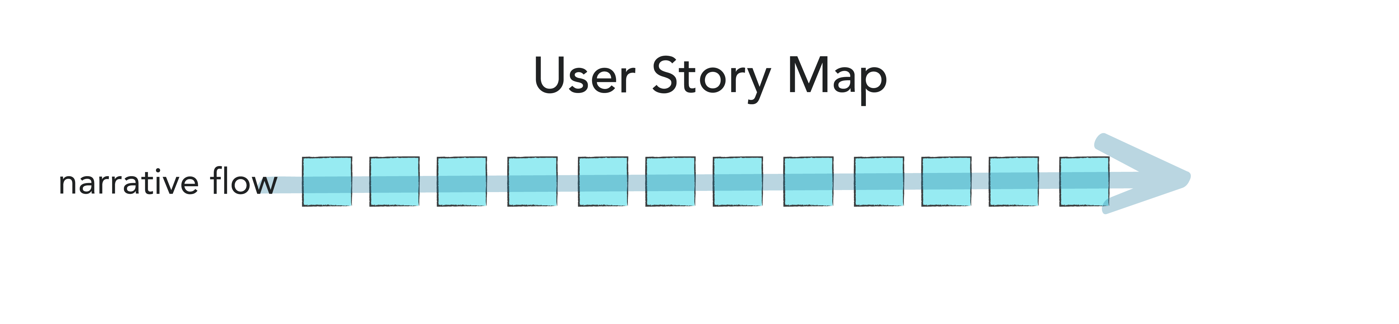 Top-level user actions mapped out.