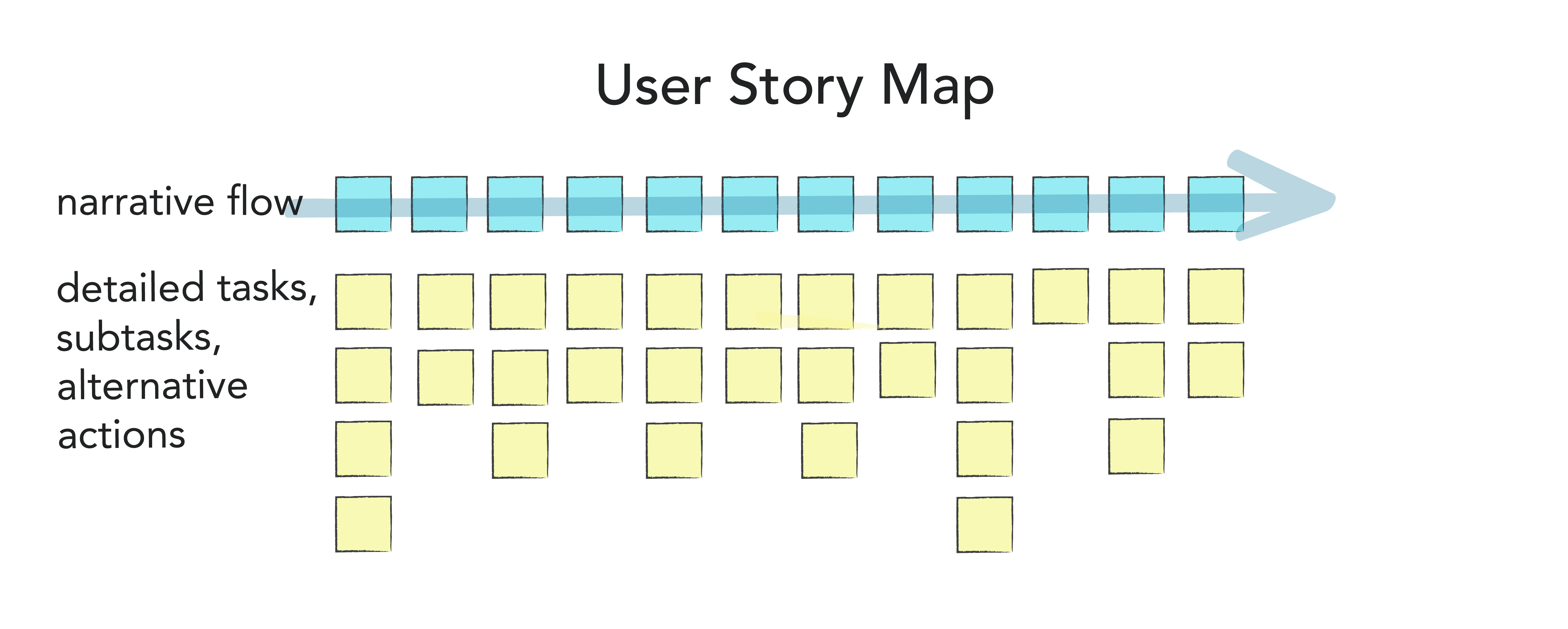 A user story map indicating subtasks under the main tasks.