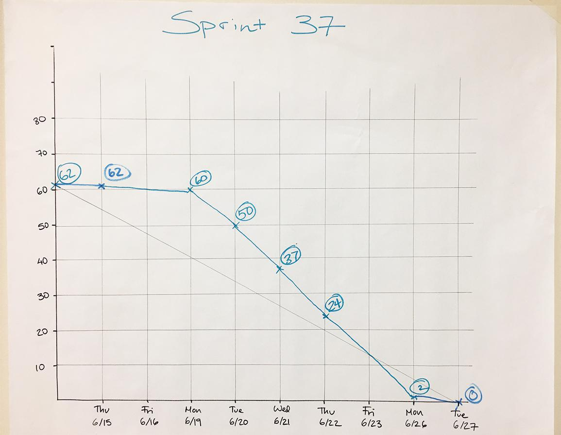 A physical sprint burndown chart at Caktus.