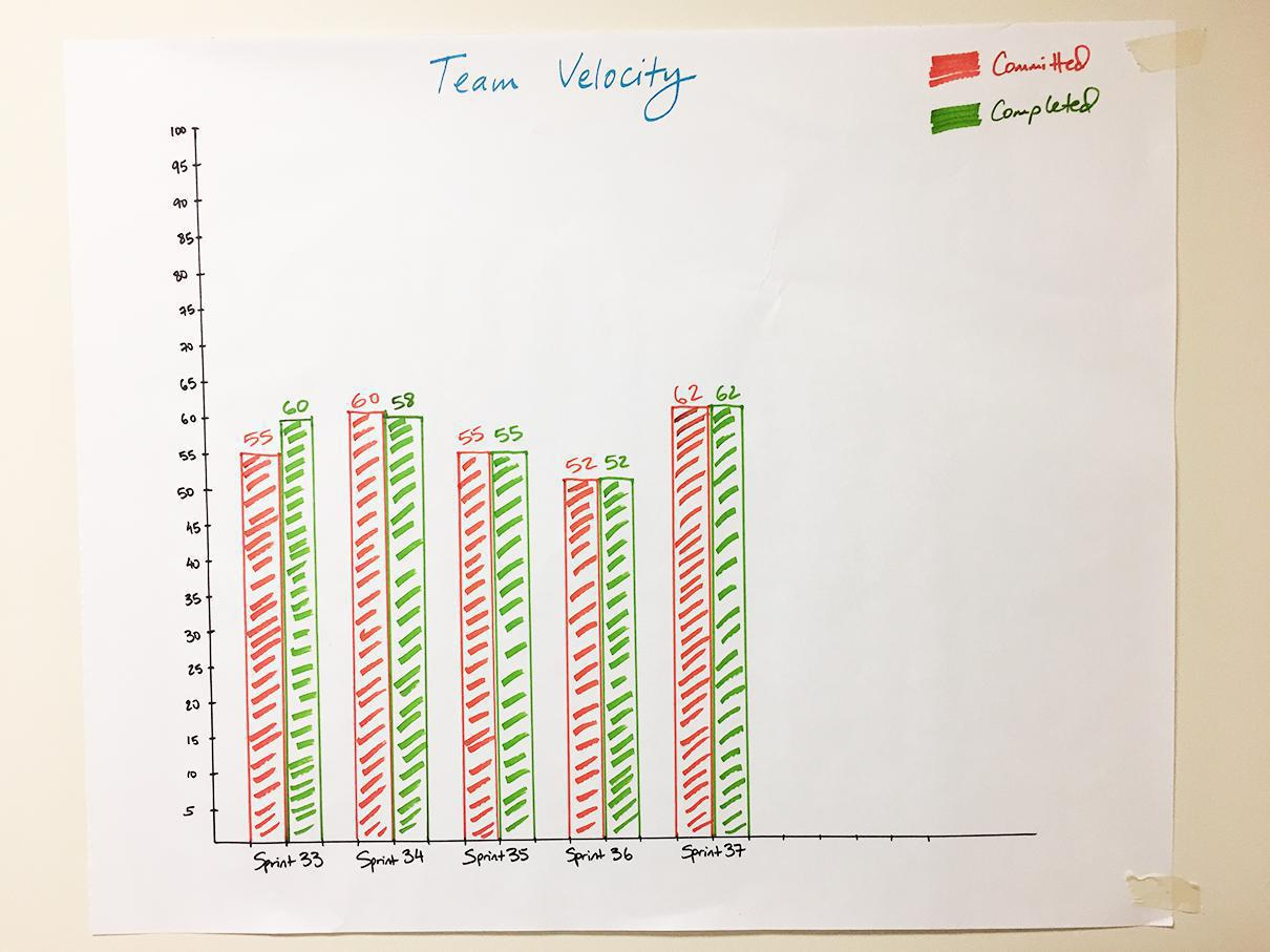 A physical team velocity chart at Caktus.